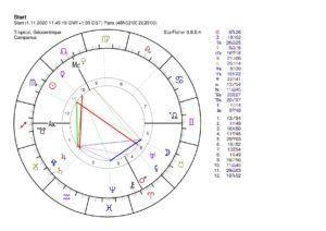 nov 2020 amas Jupiter saturne pluton