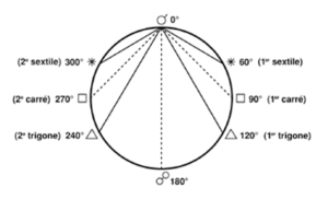 aspects_cercle-2